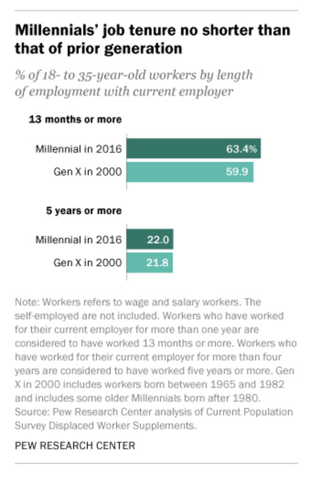 no millennials arent a bunch of job hopping flakes