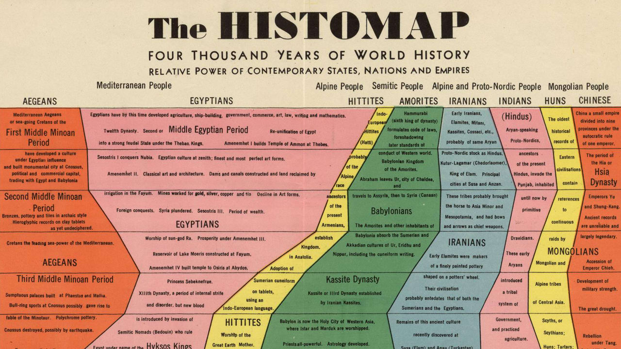 Infographic 4000 Years Of Human History Captured In One