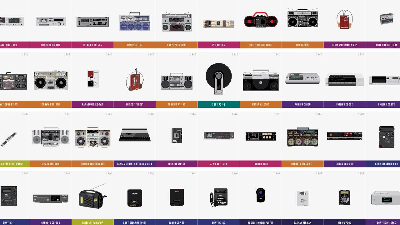 Graphic Design History Interactive Timeline