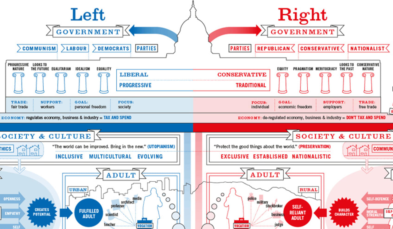 Infographic Of The Day: Liberals And Conservatives Raise Kids ...
