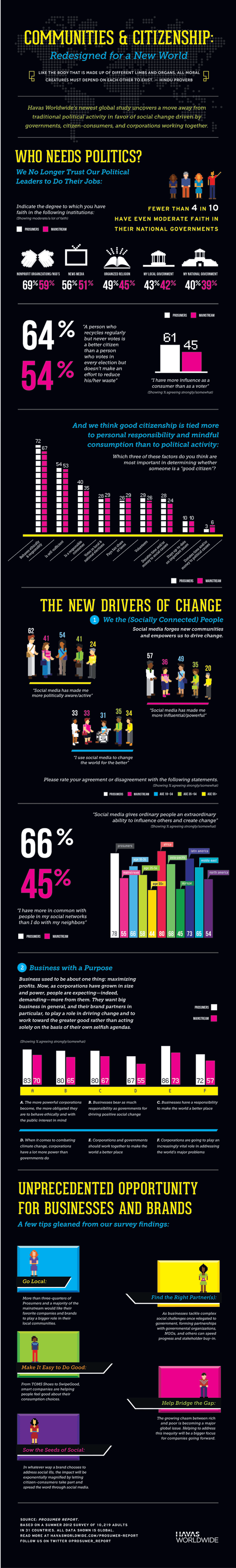 how brands and personal responsibility are trumping politics see the whole infographic below click to zoom