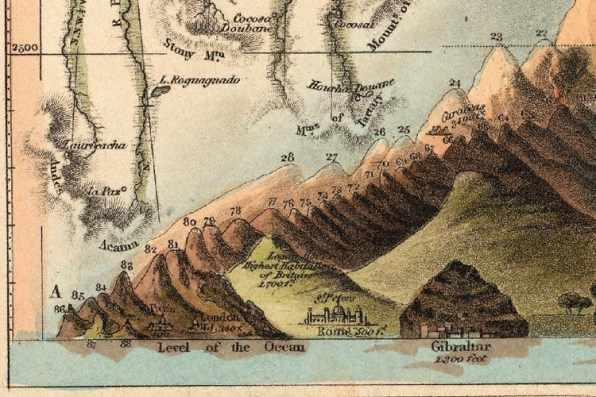 The Year This Chart Was Published The Six Tallest Mountains Of The World Had Yet To Be Discovered Or At Any Rate Recognized At Such