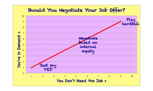 Why Job Offer Negotiations Go Wrong