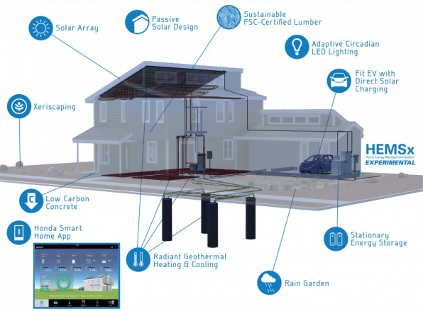 Honda Is Designing Houses, Because Cars And Homes Will All Be Part