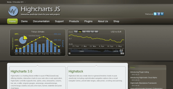 Highcharts Js Is A Charting Library Written In Pure Javascript Offering An Easy Way Of Adding Interactive Charts To Your Web Site Or Web Application
