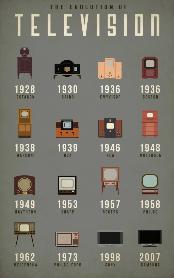 How The Television Has Evolved Co Design