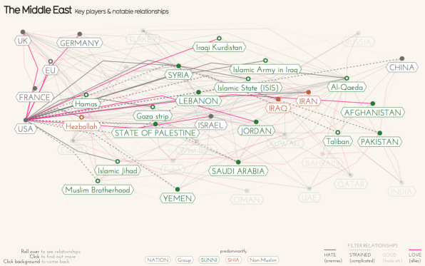 A Guide To Who Hates Whom In The Middle East CoDesign - The guardian us political map