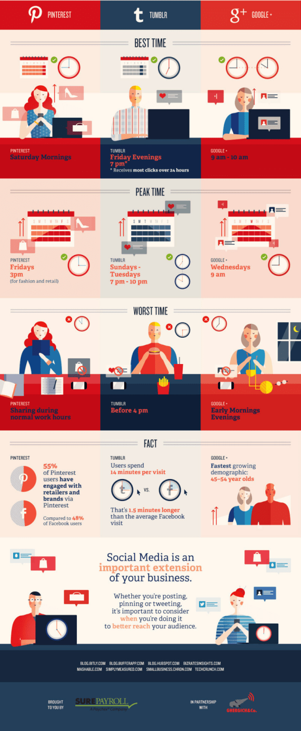 The best and worst times to post on social media inf for Time for business