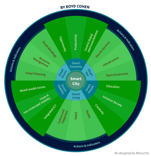 Image result for smart city wheel