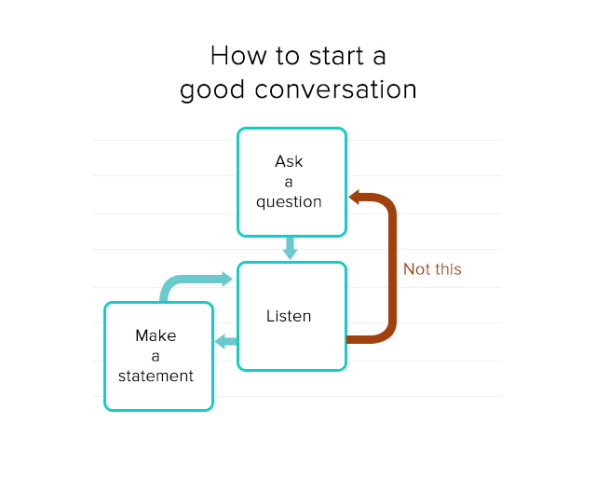 how to be a good conversation