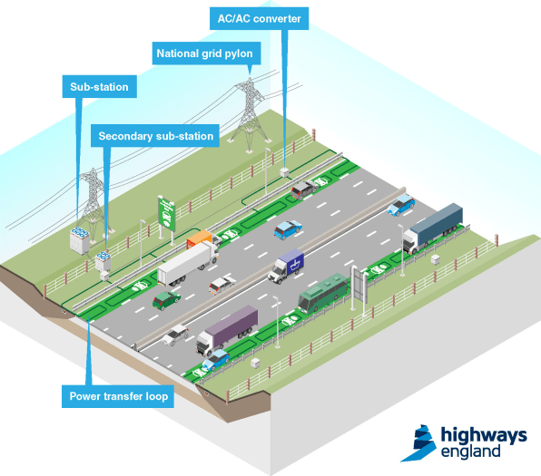 The U K Is Testing Electric Highways That Would Charge Your Ev As