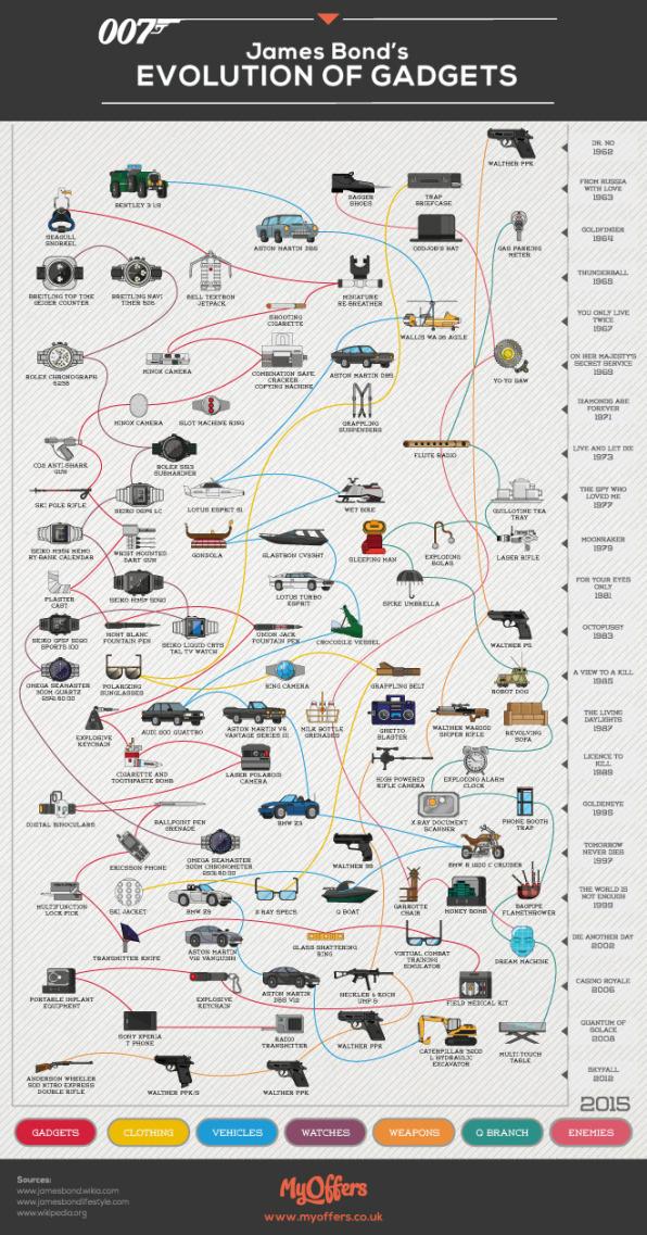 see the evolution of james bond s gadgets in one infographic. Black Bedroom Furniture Sets. Home Design Ideas