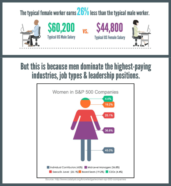 gap gender pay why men make more money than women The gender pay gap in the united states is the men assign themselves more pay than women for tried to ask for more money, while men who asked.