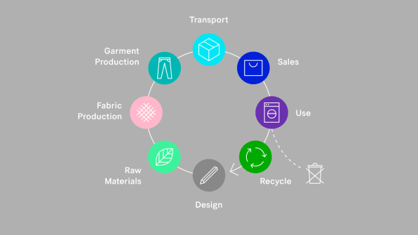5 new solutions for the fashion industry s sustainabili How to design clothes for manufacturing
