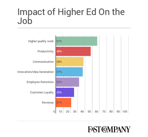 Work Experience Vs. Education: Which Lands You The Best Job?