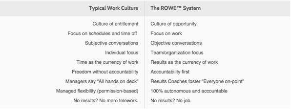 3 what are the key factors in best buy s success in facilitating the use of rowe Collaborative leadership styles distribute power, authority and responsibility across the  table 32: key outcomes associated with collaboration and other types of relationships  framework describing common factors essential to successful collaboration these.