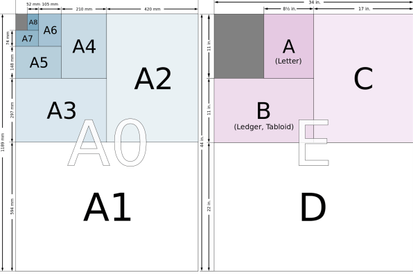 paper size terminology 'a' number, size in millimetres, size in inches a0, 841 x 1189, 3311 x 4681 a1,  594 x 841, 2339 x 3311 a2, 420 x 594, 1654 x 2339 a3, 297 x 420, 1169 x.