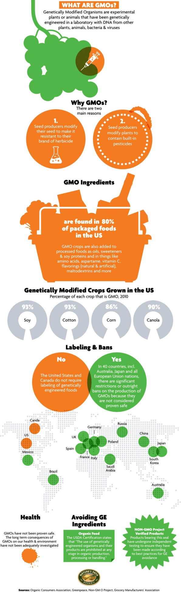 the genetically modified food you eat every day