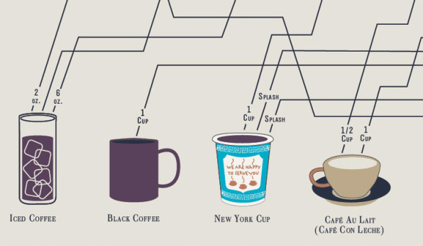 how to make the best coffee ever