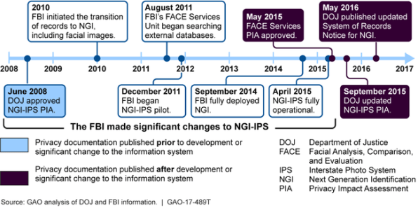 FBI facial recognition timeline via GAO