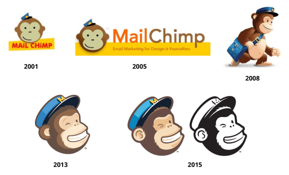 The evolution of Freddie, MailChimp's mascot.