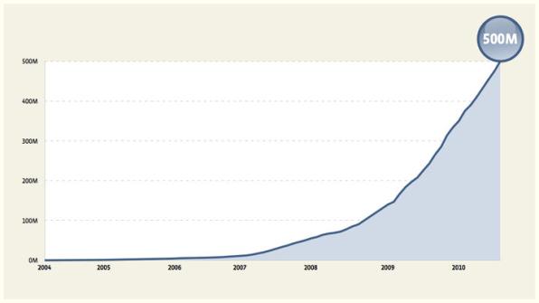 "Facebook是如何获得20亿用户的?答案是""科学""和""共情"""