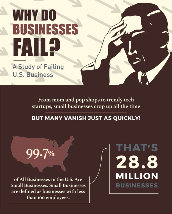 Failure in small business essay