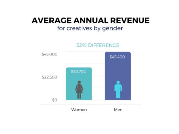 Are women seeking the same jobs as men