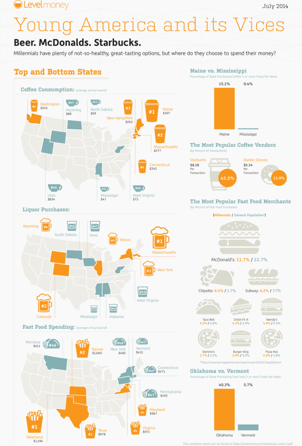 Visualizing The Vices Of Young America | Co Design