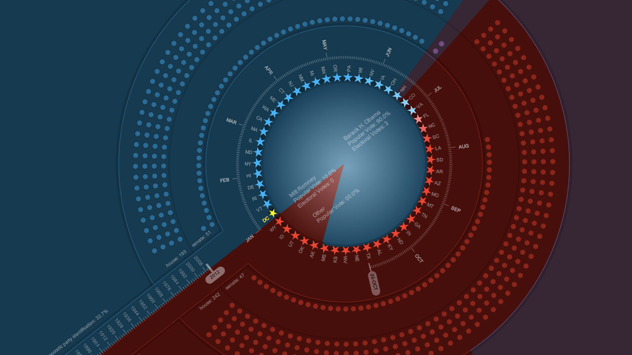 Infographic: 156 Years Of Election Data At Your Fingertips