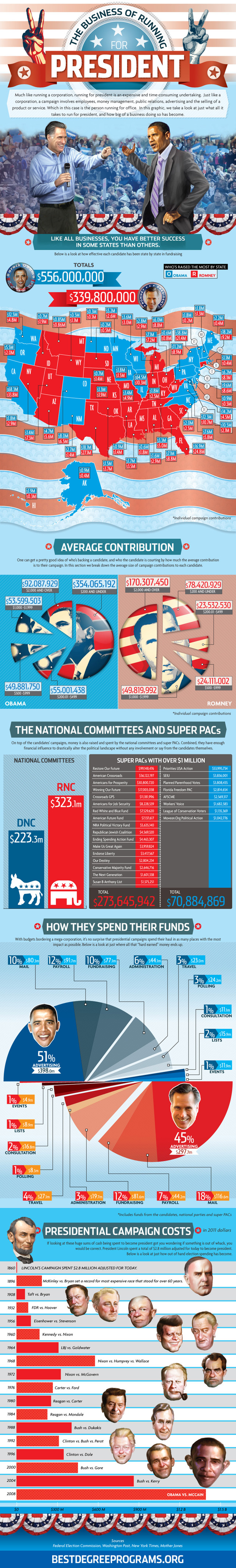 Presidential Campaign Spending Infographic