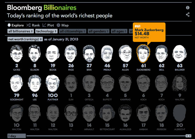 Infographic: The Richest People In The World