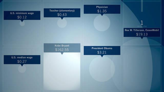 Infographic: 60 Seconds Of Kobe Bryant's Salary Vs. A School Teacher's