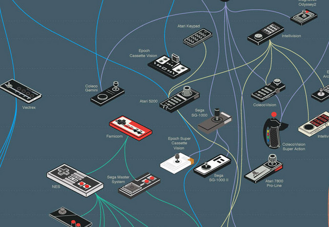 Infographic Ideas infographic video games : Infographic Of The Day: A Family Tree For Video Game Controllers ...