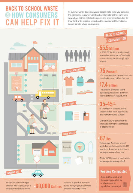 Infographic Of The Day: Is School A Waste? | Fast Company