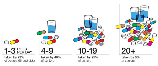 Pill Stats