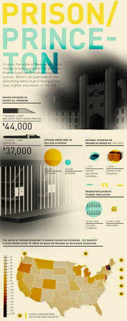 prison vs princeton Princeton or Prison: Which is More Expensive?