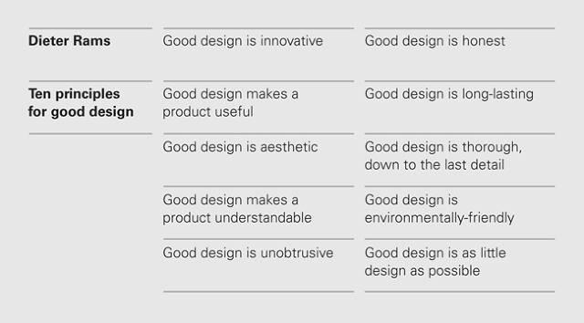 Dieter Rams: 10 Timeless Commandments for Good Design