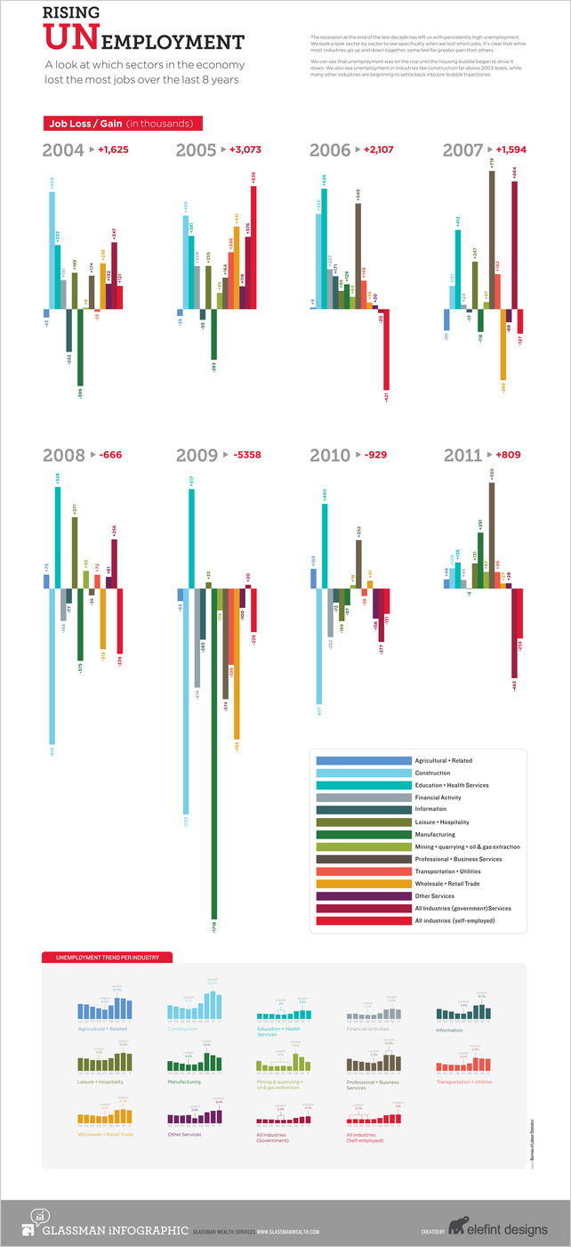 Infographic: Which Industries Have Bled The Most Jobs Since 2004?