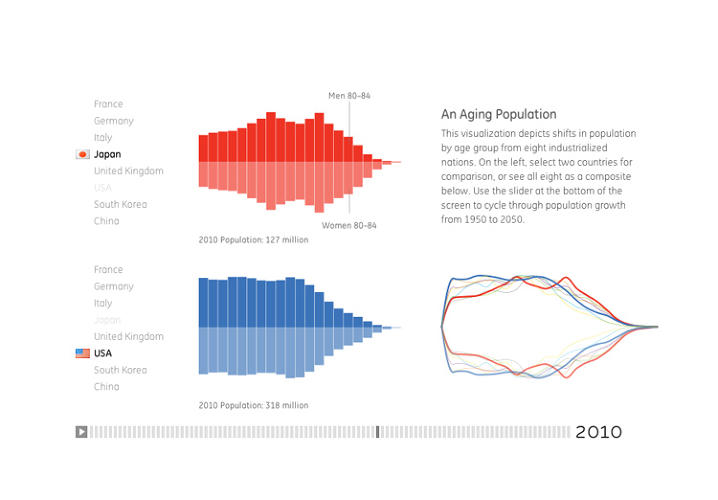 <p>An Aging Population, a profile of population by age group for Japan and the United States, 2010. Designed with Lynn Kiang.</p>