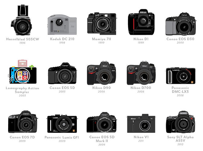 <p>Of course, photography itself has changed quite a bit. We've ditched film for digital, and we carry snapshot-grabbing and HD video-capturing smartphones everywhere we go.</p>