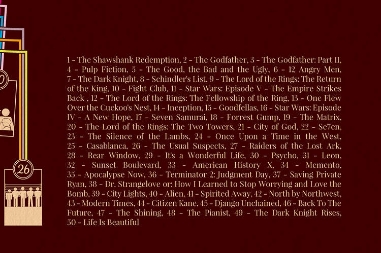 <p>A handy list of the top 50. Is your fave on there? (Mine's not--<em>Singin' in the Rain </em>currently comes in at #86.)</p>