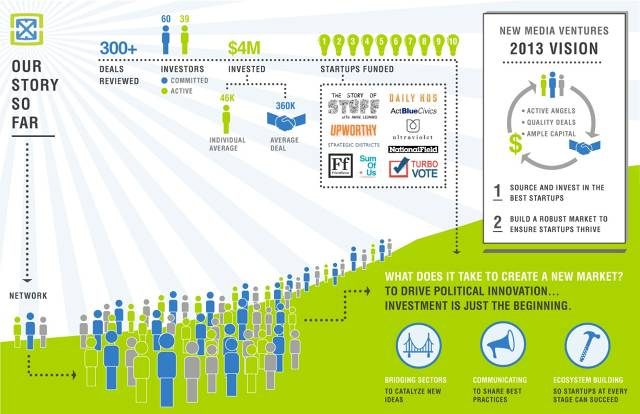 Impact Investment Infographic