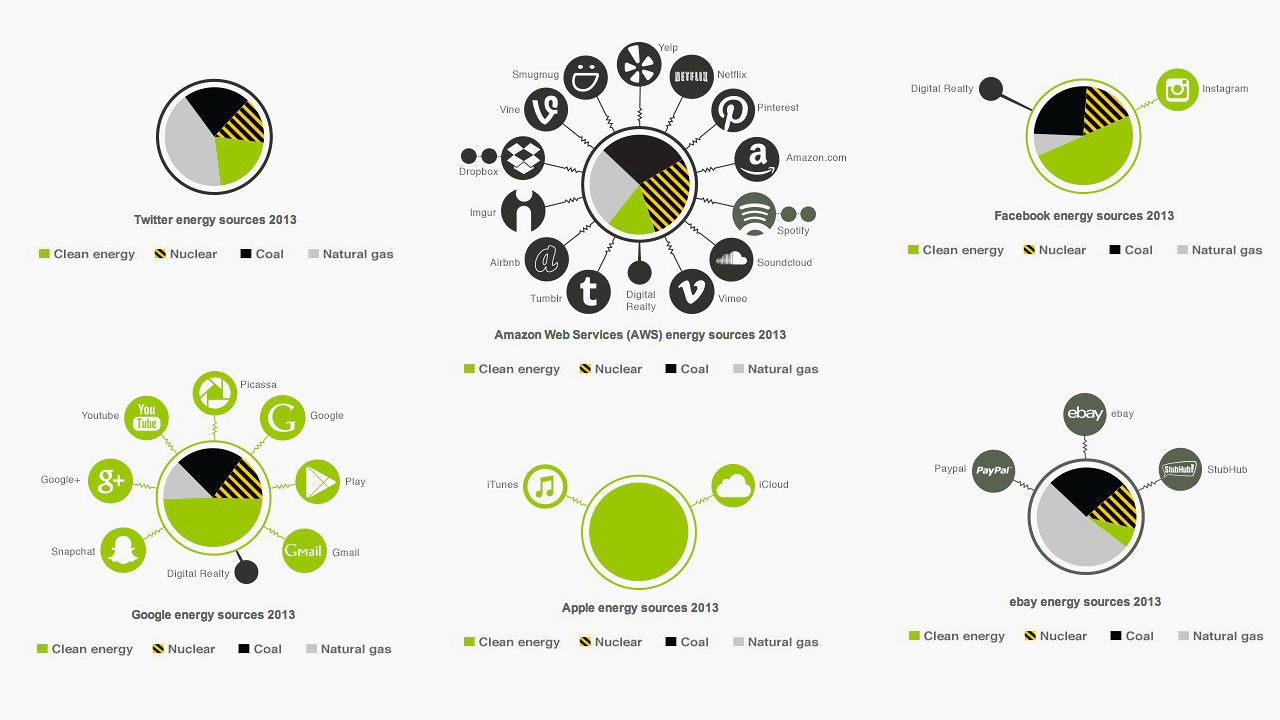 Where Does The Internet Get Its Energy? Tech Companies' Power Sources, Visualized
