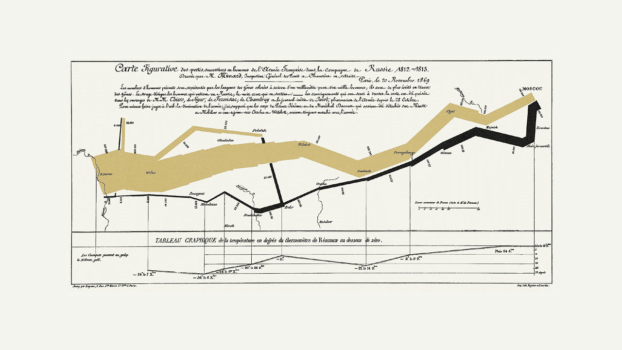 What One Of History's Greatest Visualizations Could Teach Us About Designing Interfaces Today