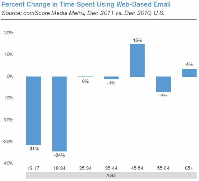 Percent Change in Time Spent Using Web-based Email