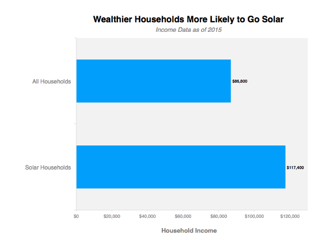 <p>The average income for non-solar households is $86,800. For solar households, $117,400.</p>