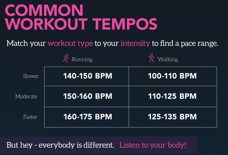common workout tempos